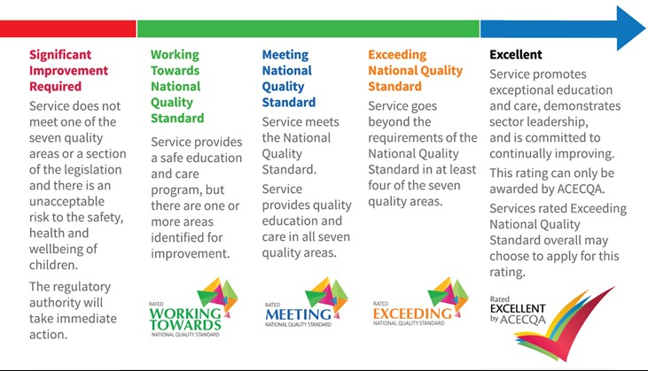 National Quality Standard Rating Chart