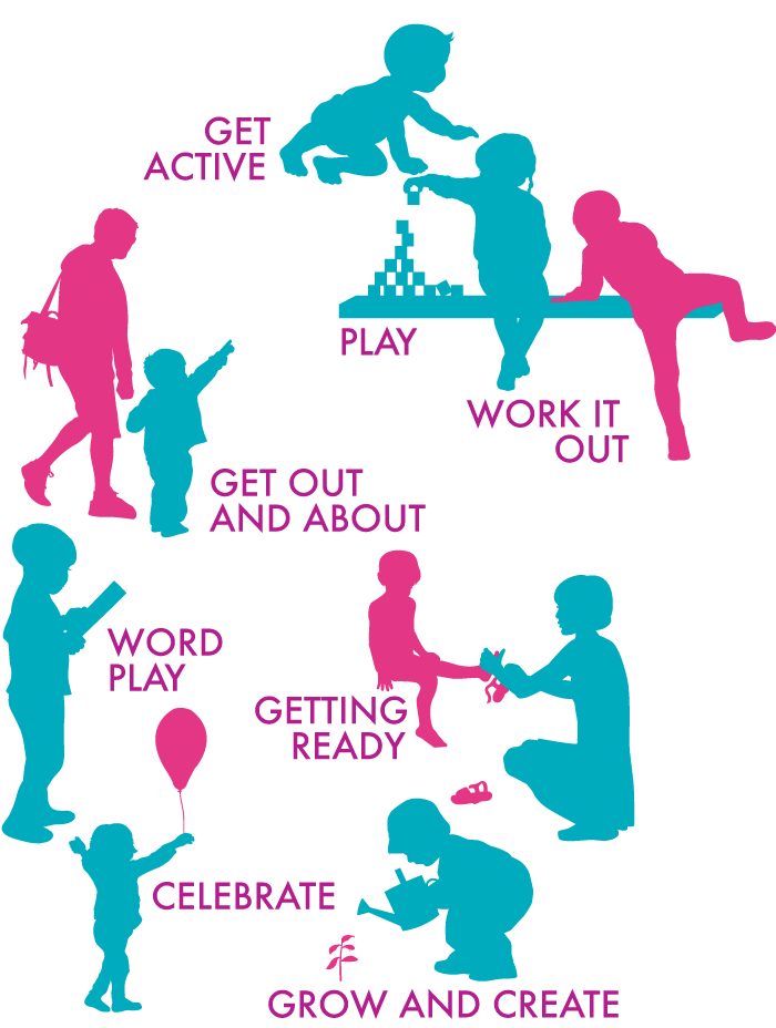 Graphic showing children and parents doing everyday activities. This includes getting active, playing, work it out, getting out and about, word play, getting ready to go out, celebrating and grow and creating.